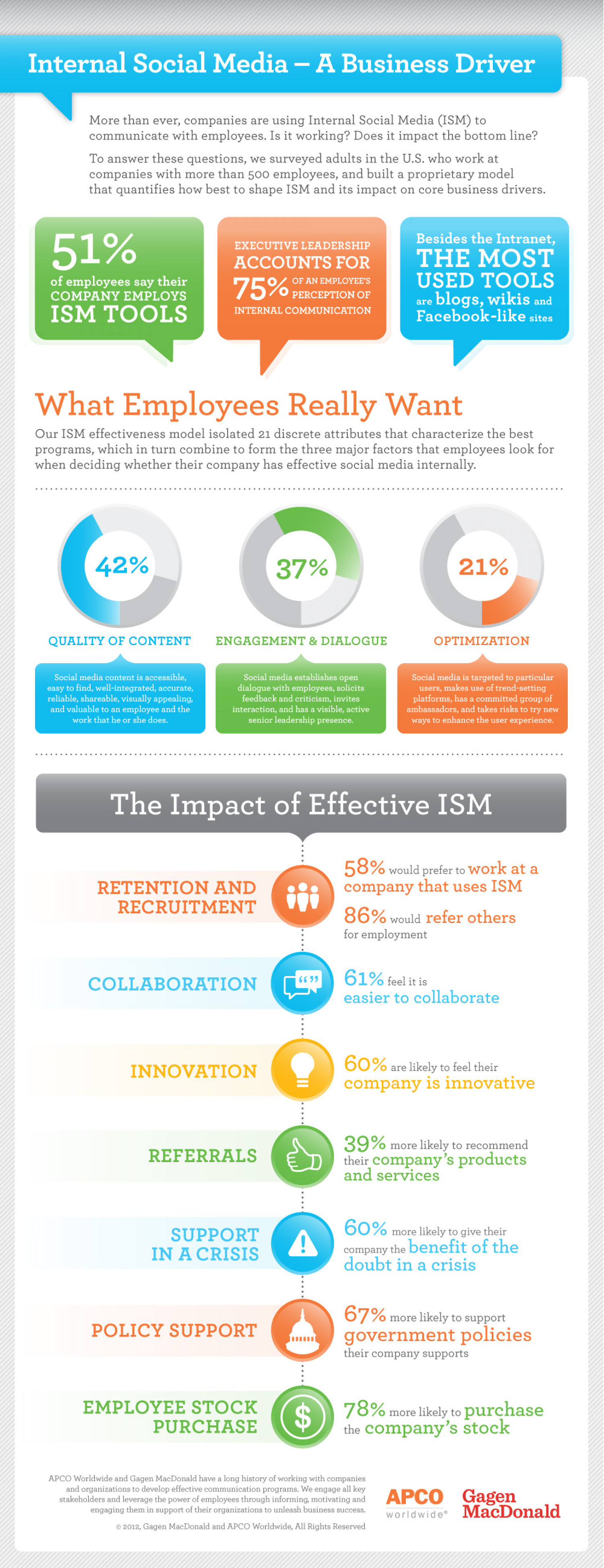 Internal Social Media - A Business Driver Infographic