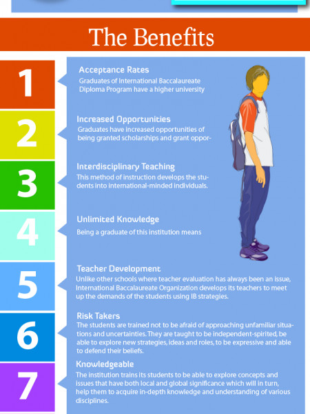 International Baccalaureate Diploma Program Infographic