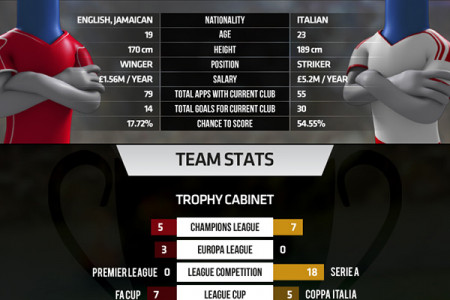 International Champions Cup 2014 - Group Stage - Liverpool vs AC Milan Infographic