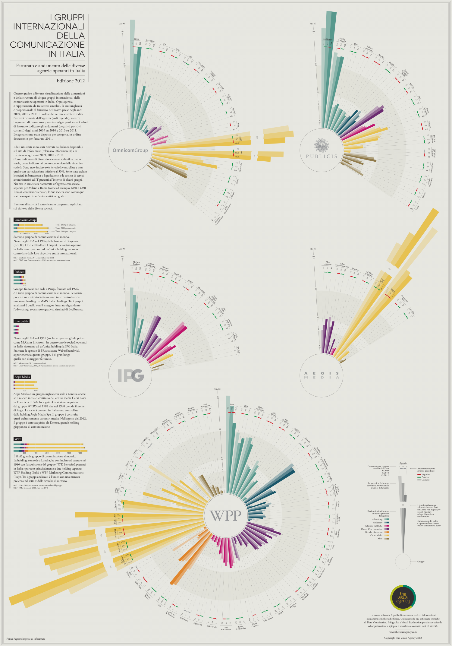 International communications group in Italy – 2012 Infographic