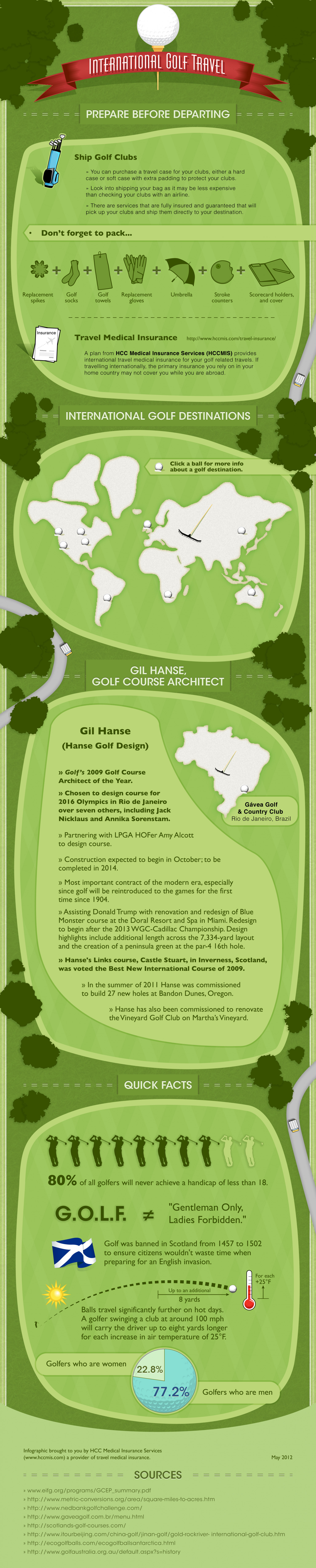 International Golf: Going Beyond Par Infographic