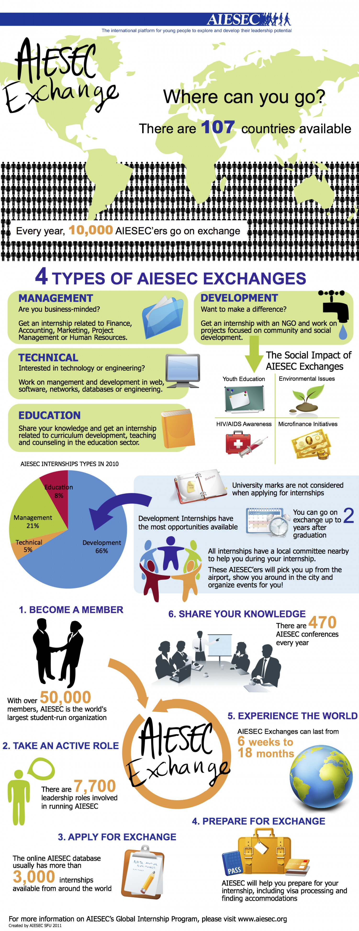 International Internships Infographic