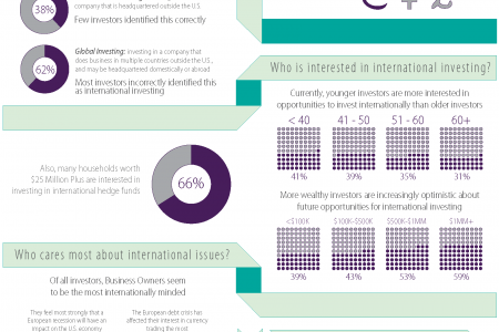 International Investing Infographic