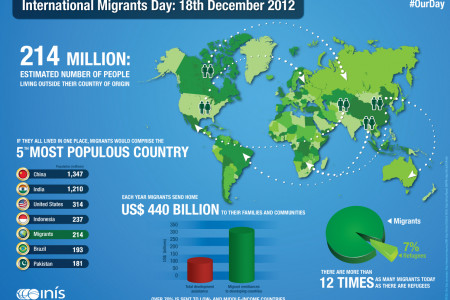 International Migrant Day Infographic
