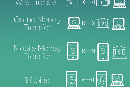 International Money Transfer Options Infographic
