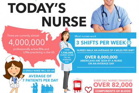International Nurses Association - Today's Nurse Infographic