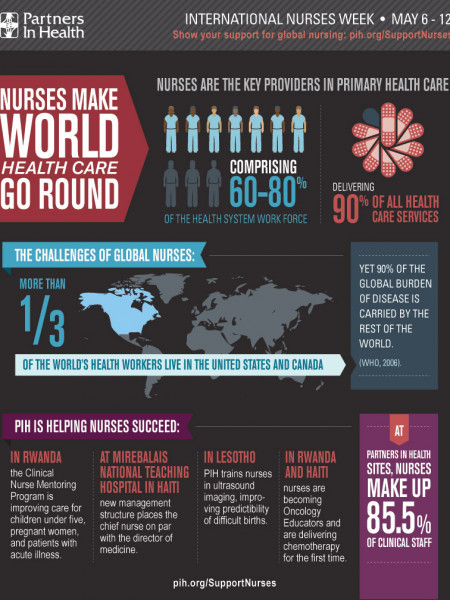 International Nurses Week Infographic