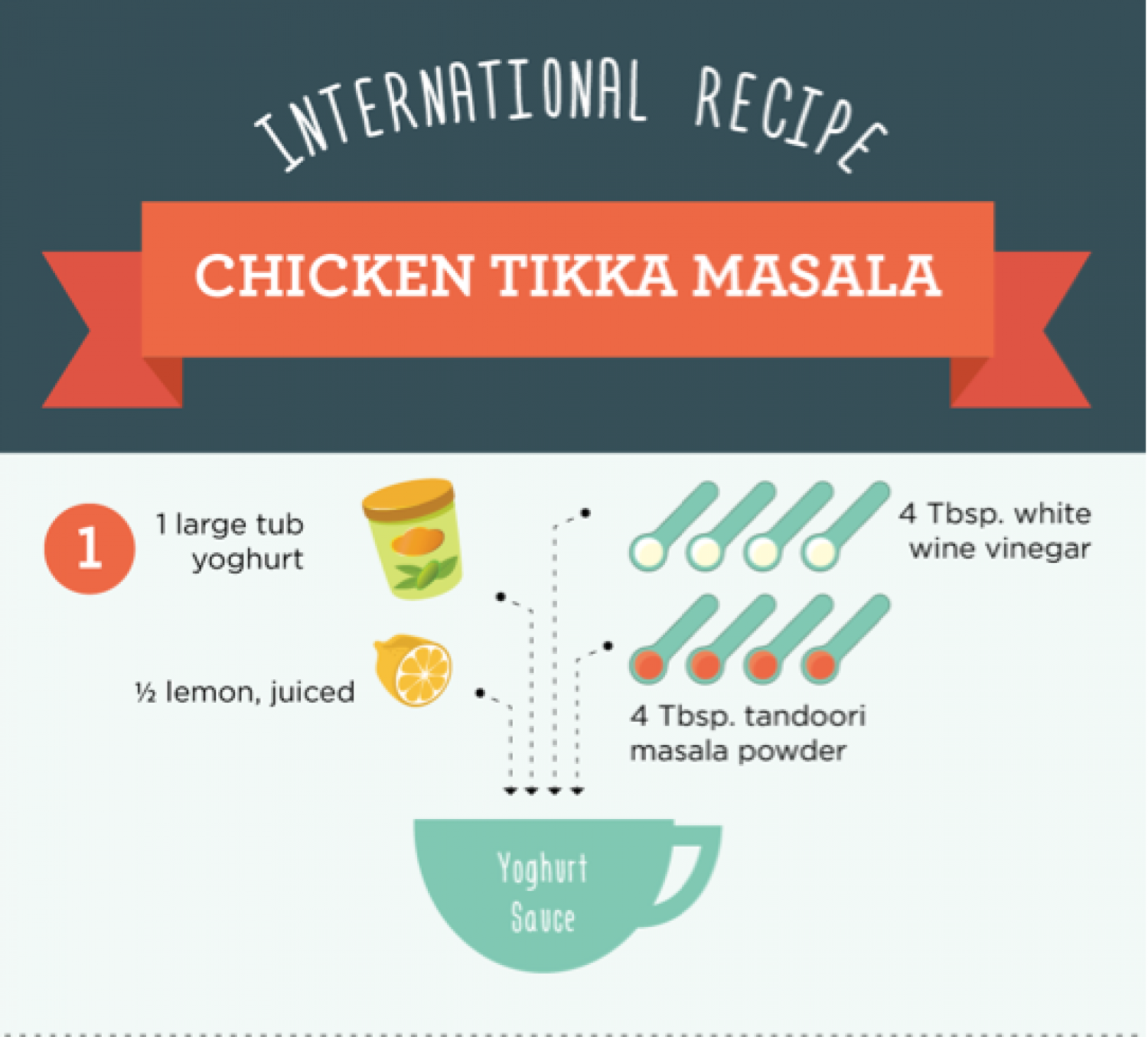 International Recipes: Chicken Tikka Masala Infographic