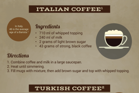 International Recipes: Coffee Infographic