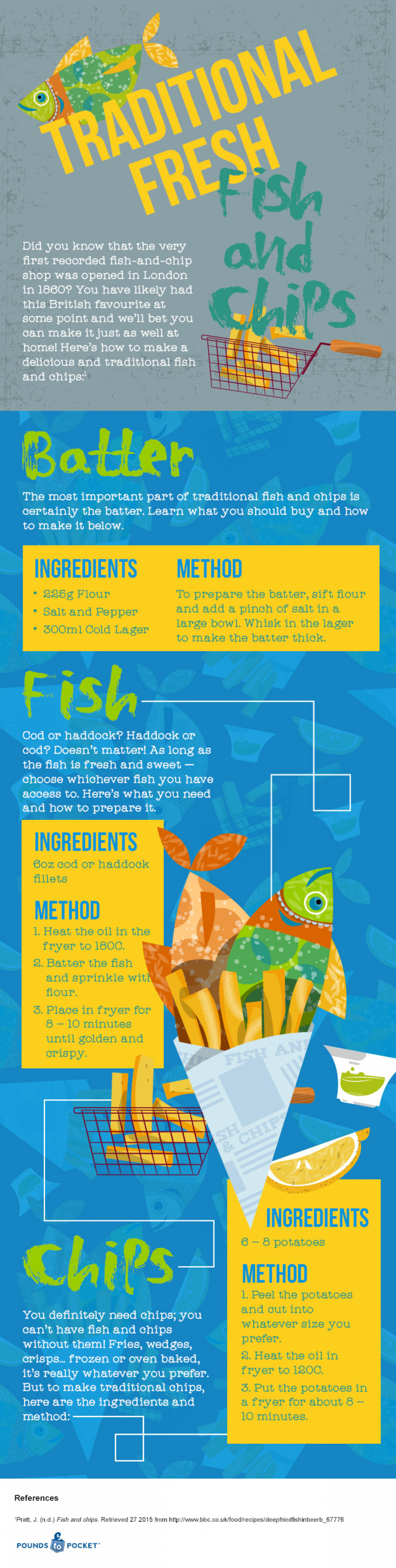 International Recipes: Fish & Chips Infographic