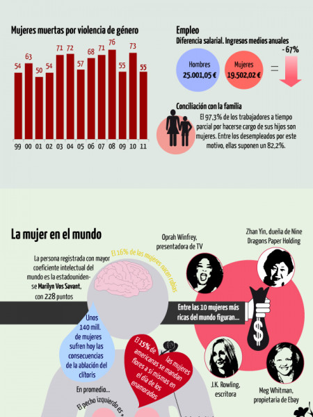 International Women's Day Infographic