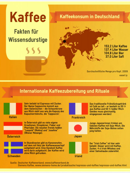 Internationale Kaffeezubereitung und Rituale Infographic