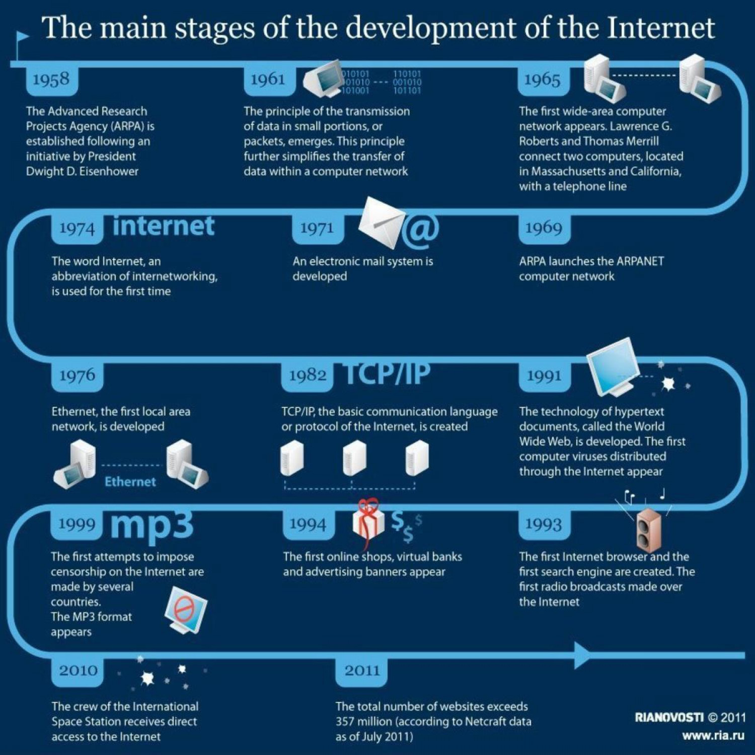 internet Ã'Â« Voices from Russia Infographic