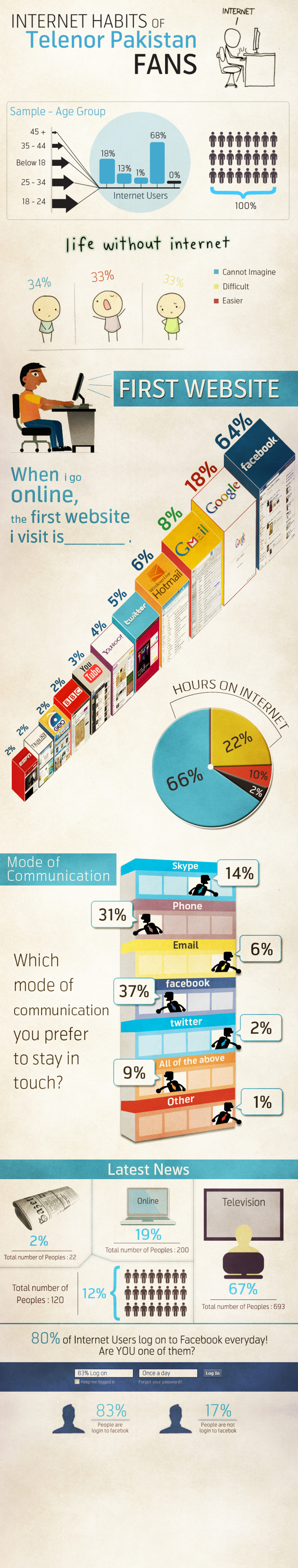 Internet Habit Infographic