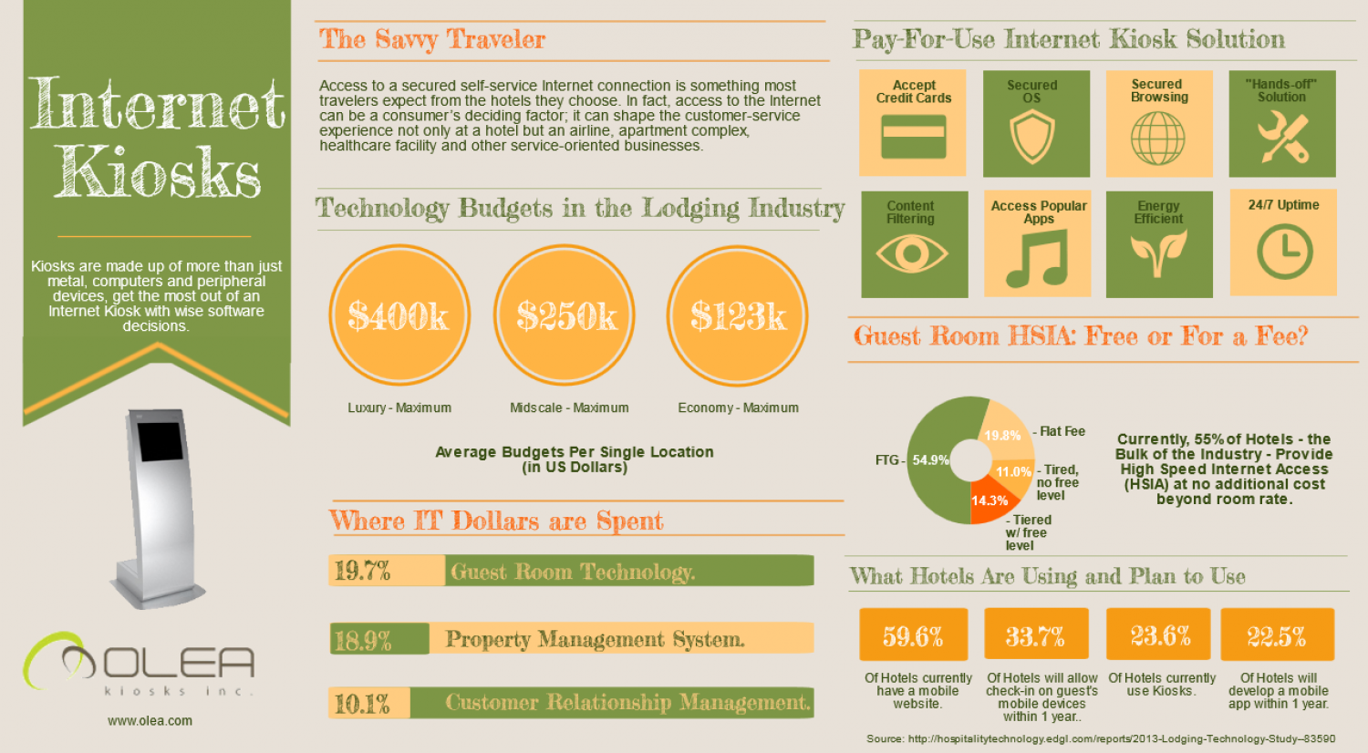 Internet Kiosks Infographic