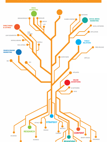 Internet Marketing Tree: Guide to Digital Marketing Process Infographic