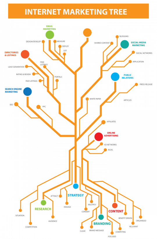 Internet Marketing Tree - Guide to Digital Marketing Process
