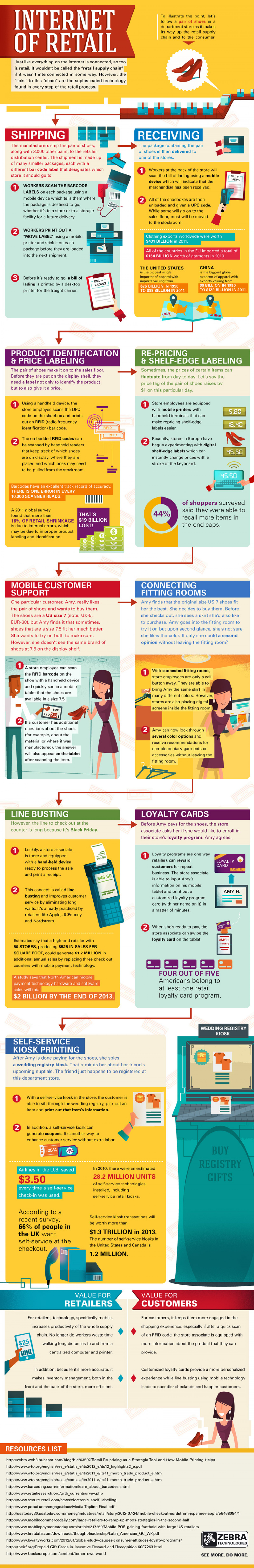 Internet of Retail Infographic
