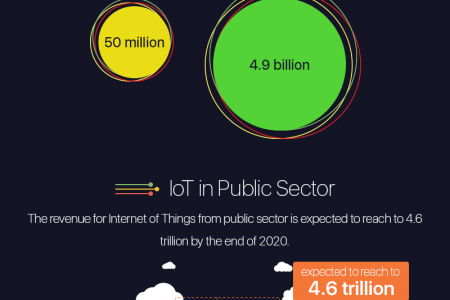 Internet of Things in Mobile Space Infographic