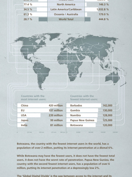 Internet Penetration Around The World Infographic