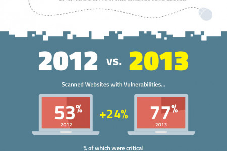 Internet Security Threats Infographic