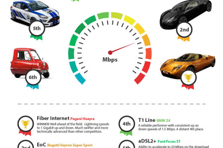 Internet Service Speedway - How's Your ISP Performance? Infographic