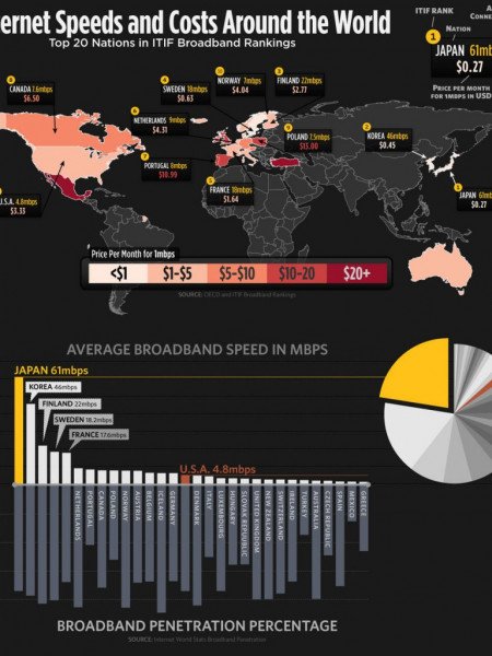 Internet Speeds and Costs Around the World  Infographic