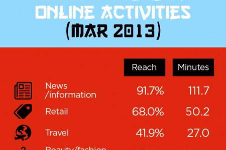 Internet Usage In Hong Kong – Statistics and Trends Infographic
