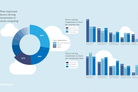 Interxion Cloud Survey 2011 Infographic
