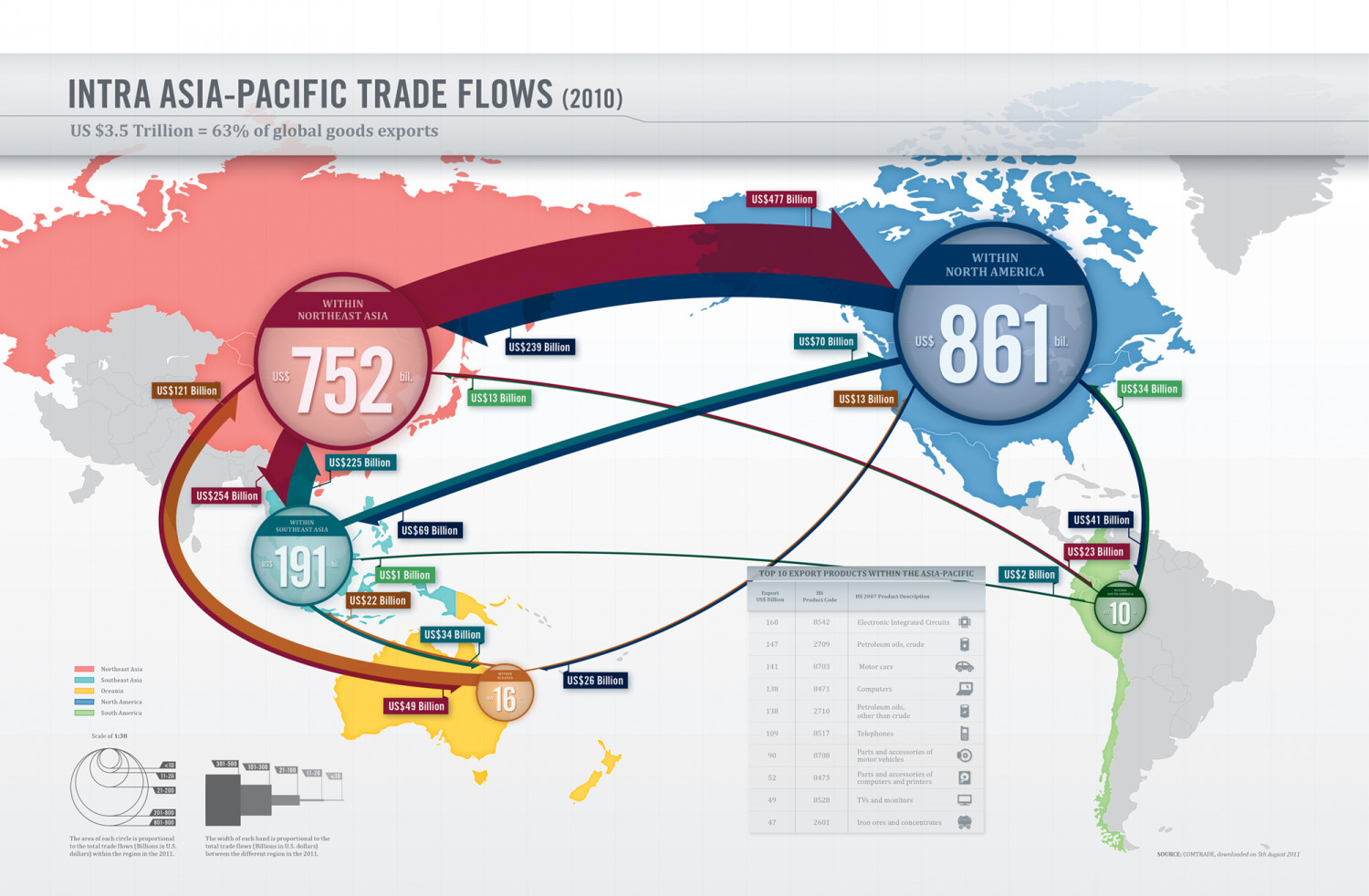Intra Asia-Pacific Trade Flows Infographic