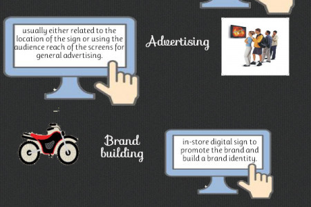Intreractive Digital Signage Infographic