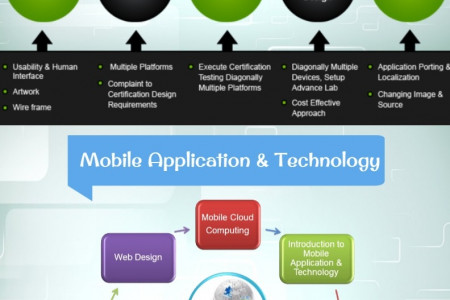 Introduce Mobility To Your Business With Mobile Application Development Infographic