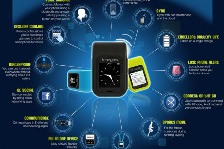 Introducing the Kreyos Meteor (Smartwatch) Infographic