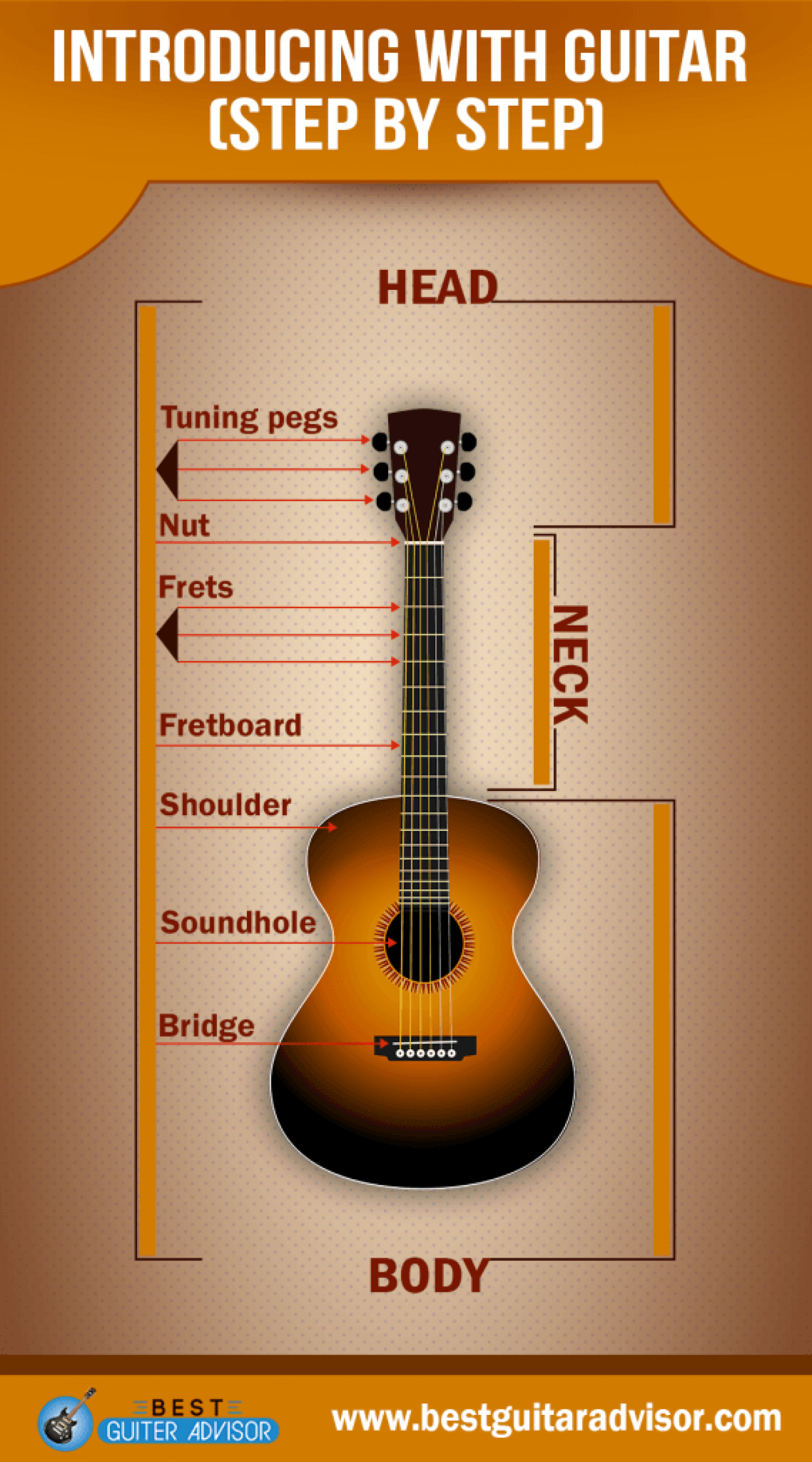 Introducing with guitar [Step by step] Infographic