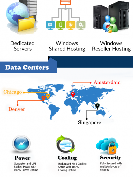 Best Hosting Solutions - Softsys hosting Infographic