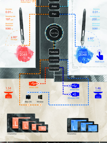 Intuos Series since 1998-2013 Infographic