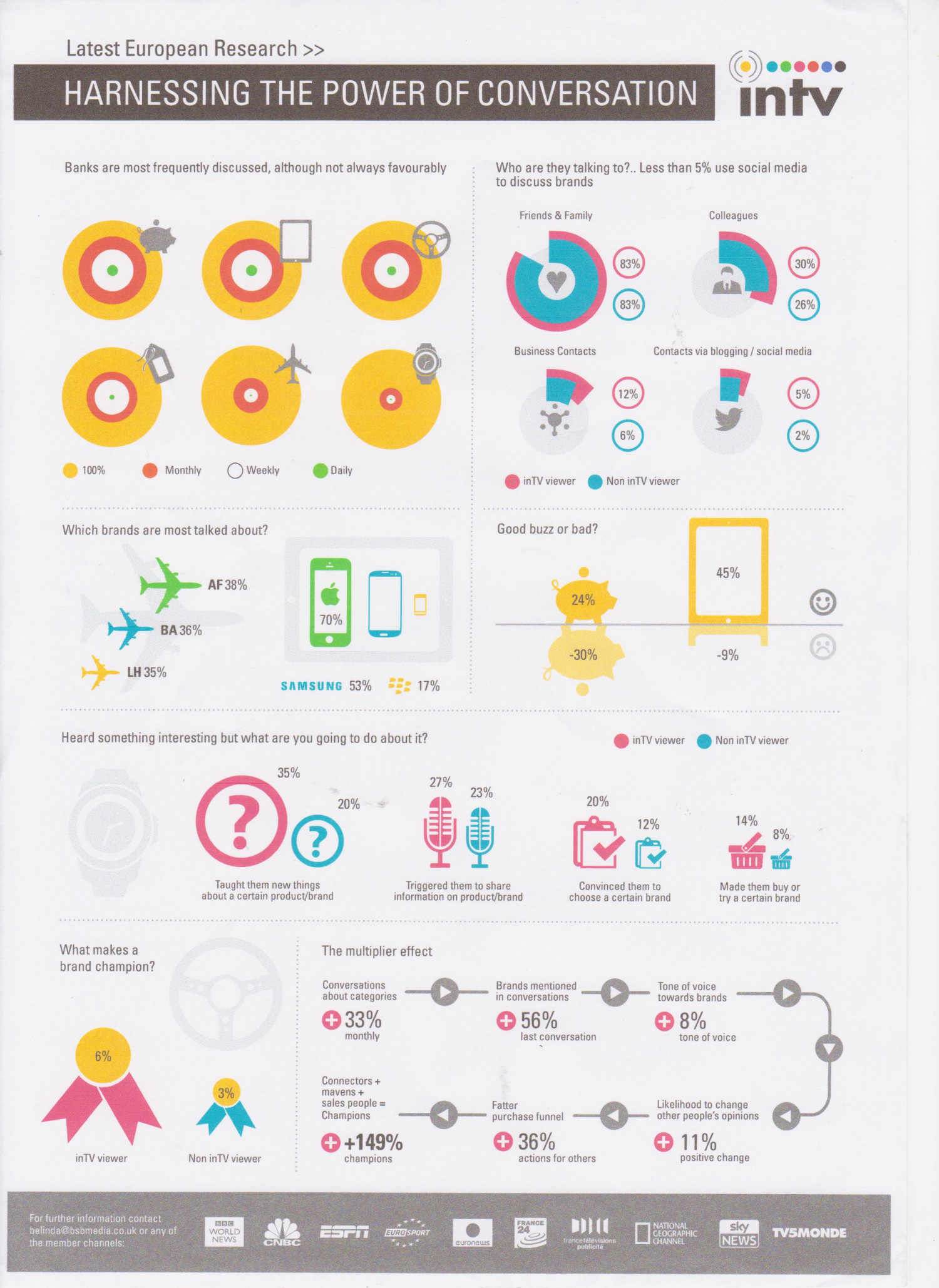 inTV - The Power of Brand Conversations Infographic