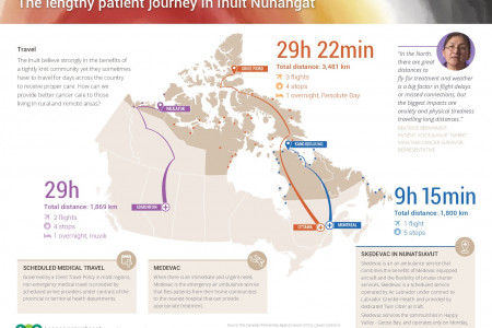 Inuit patient journey Infographic