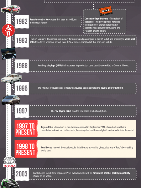 Inventing the Modern Car Infographic