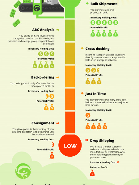 Inventory Holding Cost Barometer Infographic