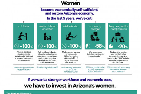 Invest in Working Women Infographic