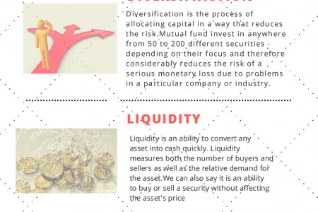 Invest your money wisely: My sip online Infographic
