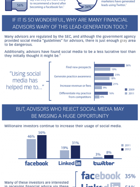 Investing and Social Media Infographic