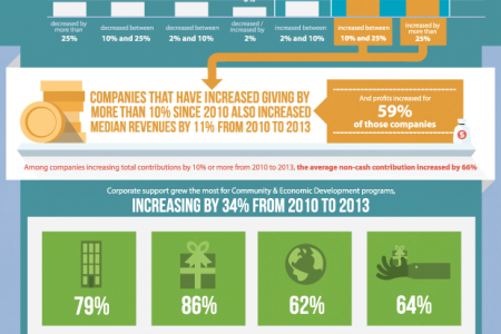 Investing in Communities is Good for Business Infographic