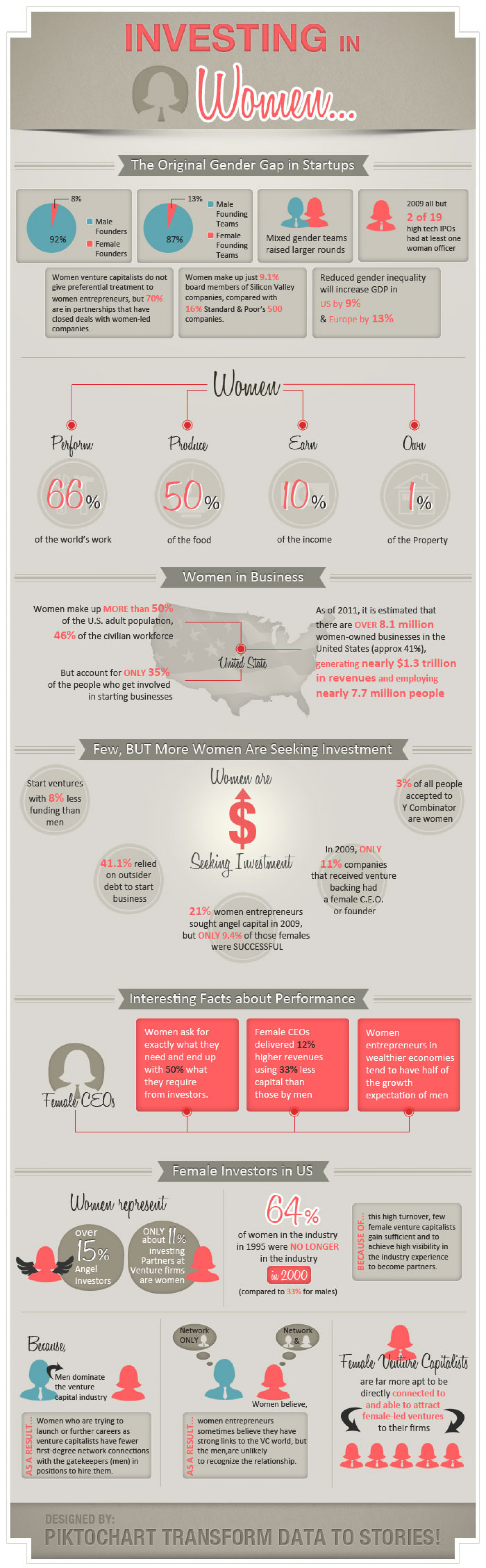 Investing in Women Infographic