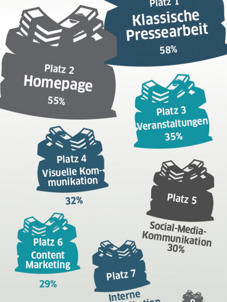 Investitionen in Pressearbeit Infographic