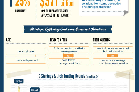 Investment management startups Infographic