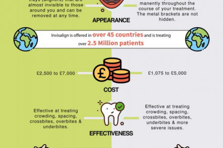 Invisalign vs Traditional Braces: Which is Better? Infographic