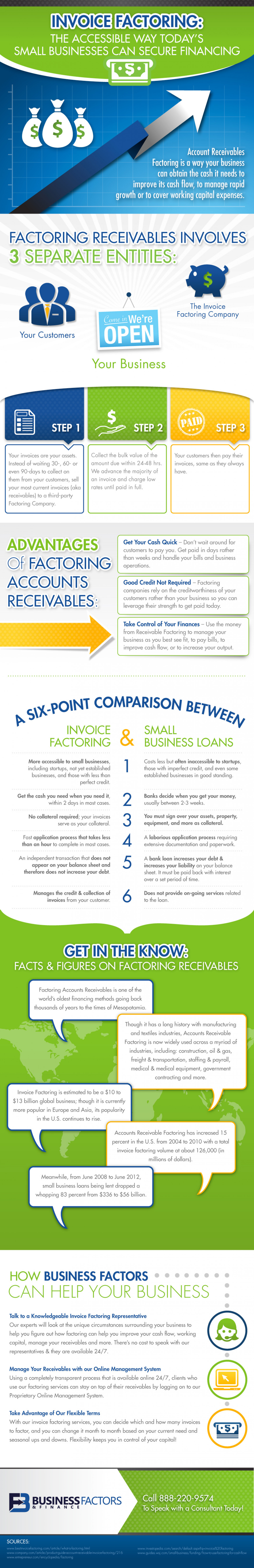Invoice Factoring: The Accessible Way Today's Small Businesses Can Secure Financing  Infographic