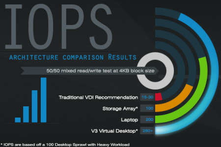 IOPS with V3 Systems Infographic